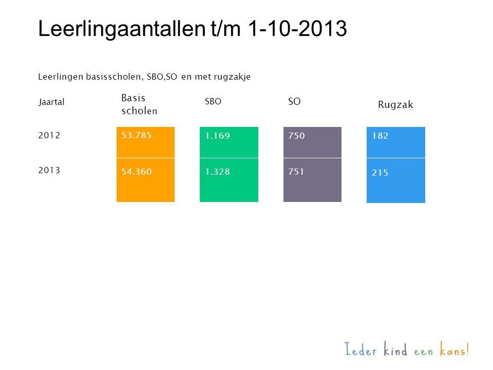 Leerlingaantallen t/m 1-10-2013