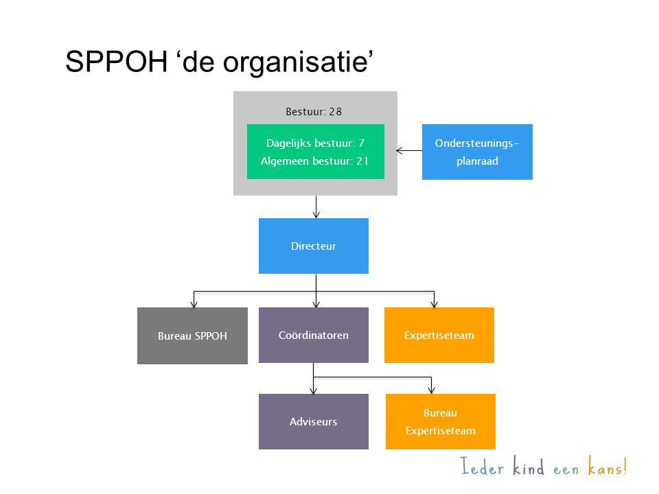 SPPOH 'de organisatie'