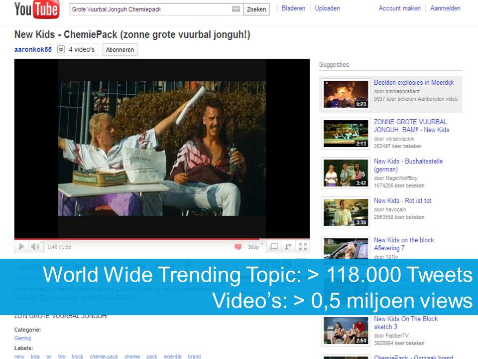 World Wide Trending Topic: > 118.000 Tweets