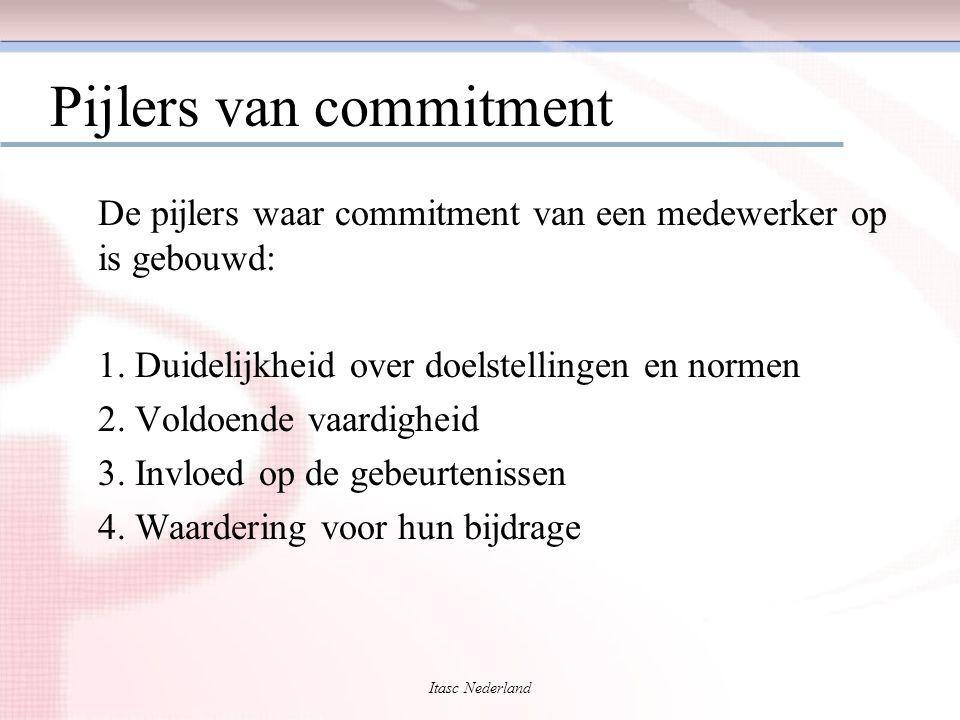 Pijlers van commitment