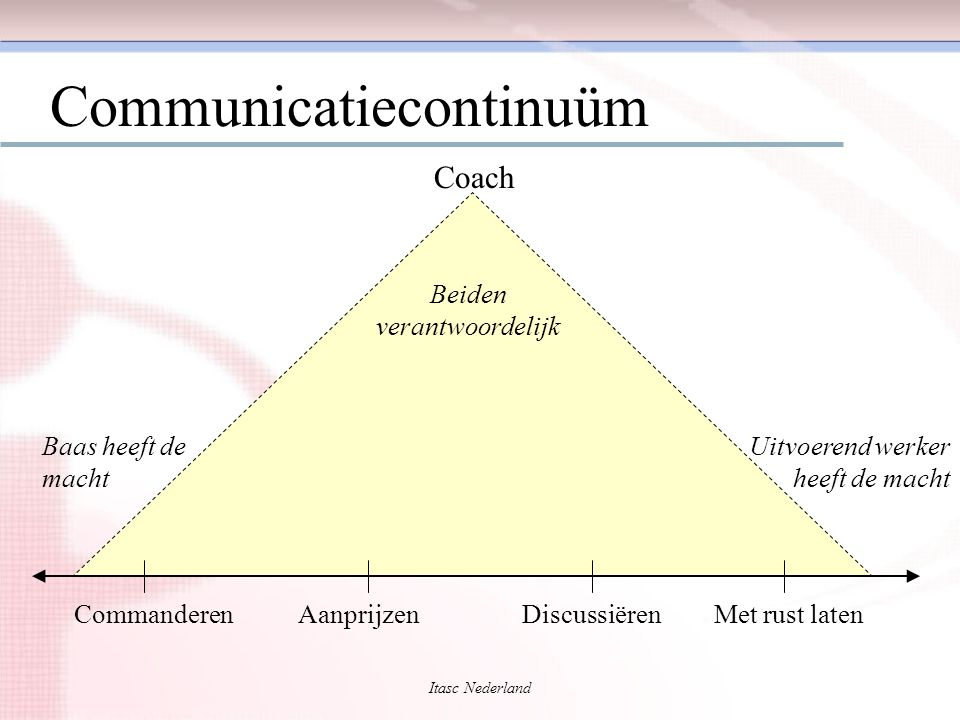 Communicatiecontinuüm