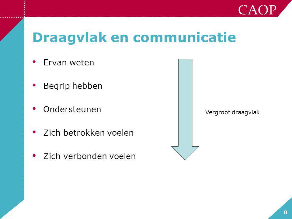 Draagvlak en communicatie
