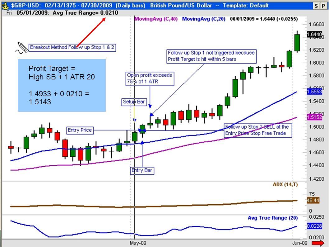 Profit Target = High SB + 1 ATR 20 1.4933 + 0.0210 = 1.5143