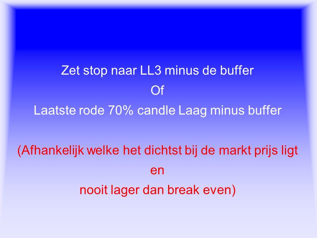 Exit regels Zet stop naar LL3 minus de buffer Of