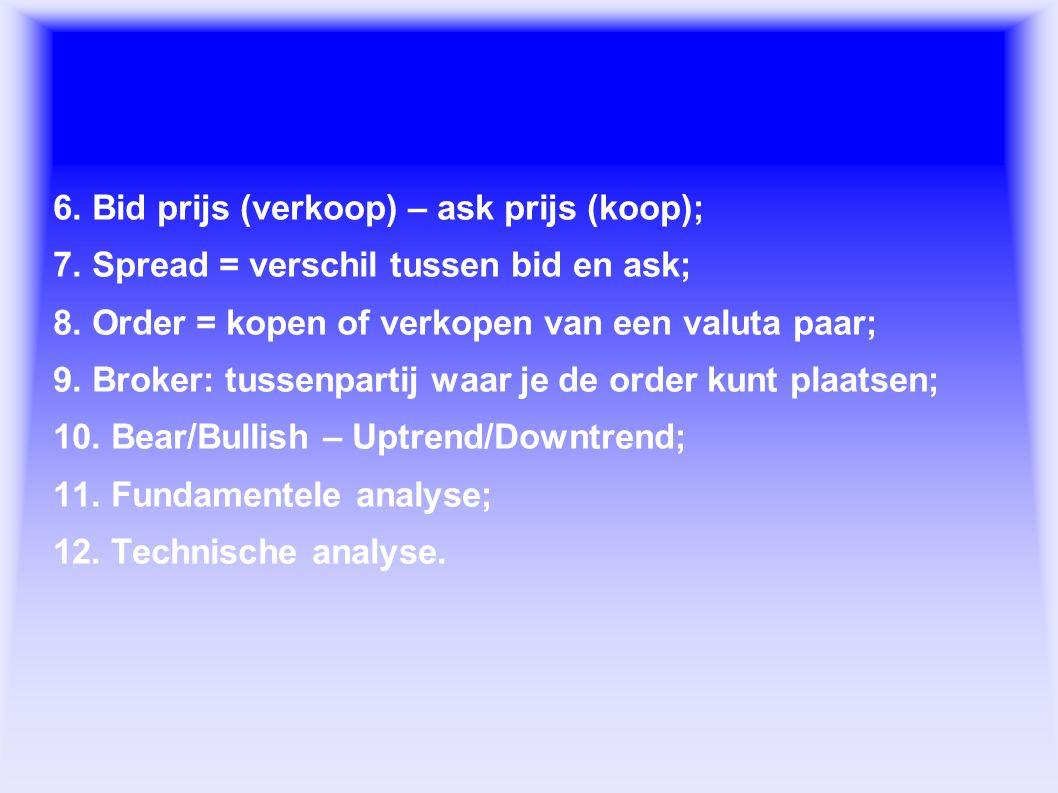 Forex termen 6. Bid prijs (verkoop) – ask prijs (koop);
