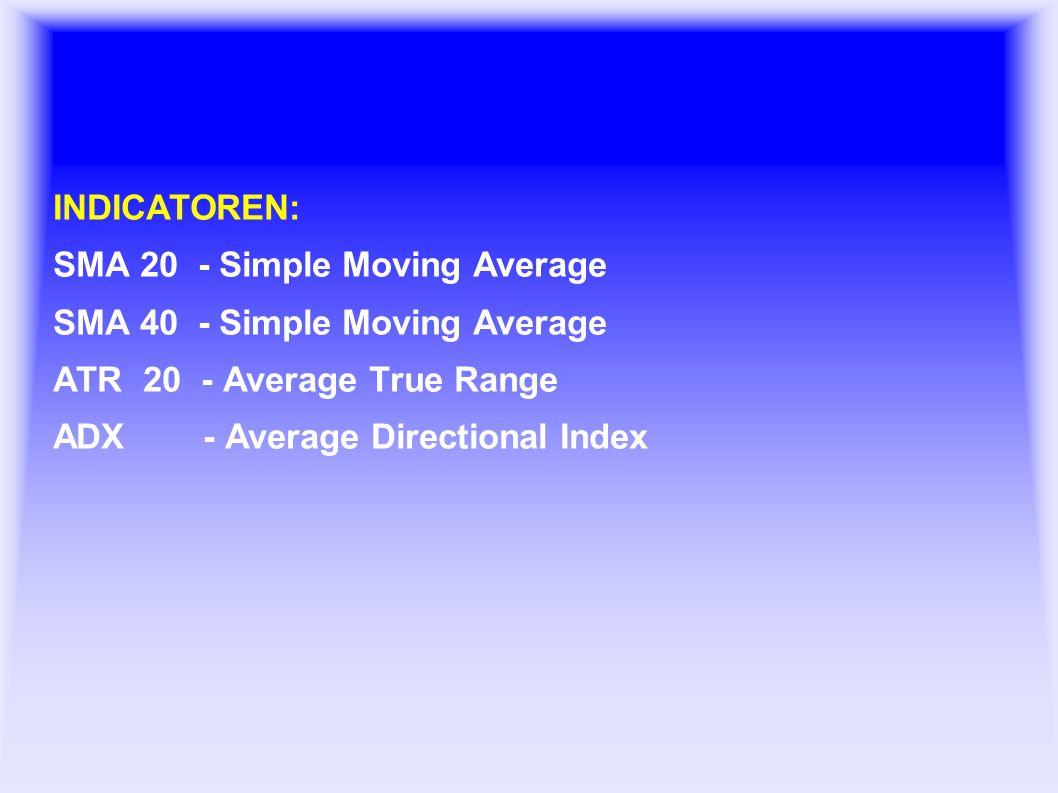 Basis Grafieken INDICATOREN: SMA 20 - Simple Moving Average