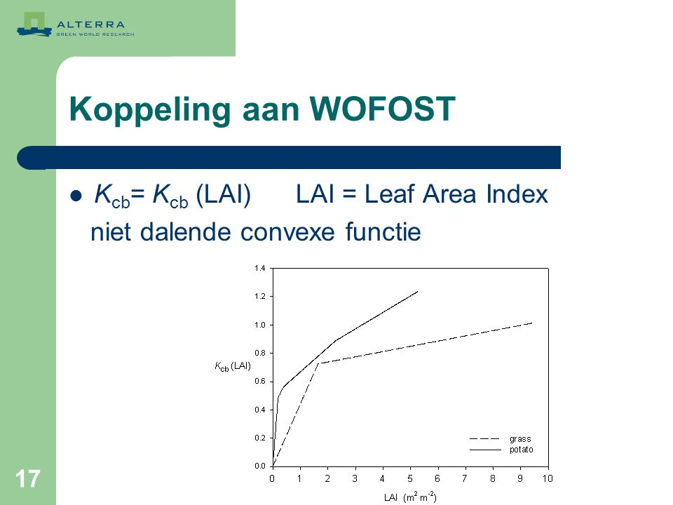 Koppeling aan WOFOST Kcb= Kcb (LAI) LAI = Leaf Area Index