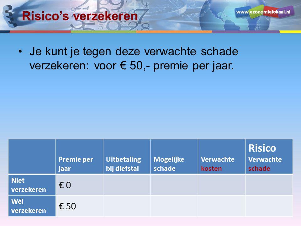 Risico's verzekeren Je kunt je tegen deze verwachte schade verzekeren: voor € 50,- premie per jaar.