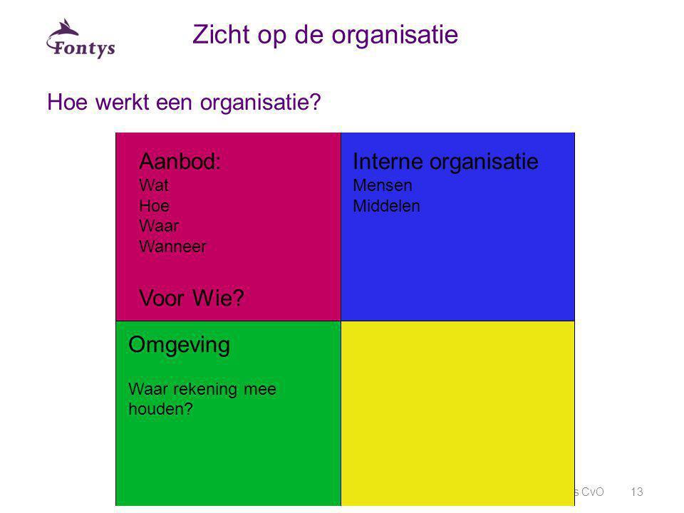 Zicht op de organisatie
