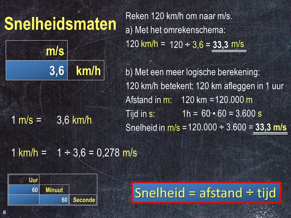 M3F-MATEN - Tijd en Snelheid