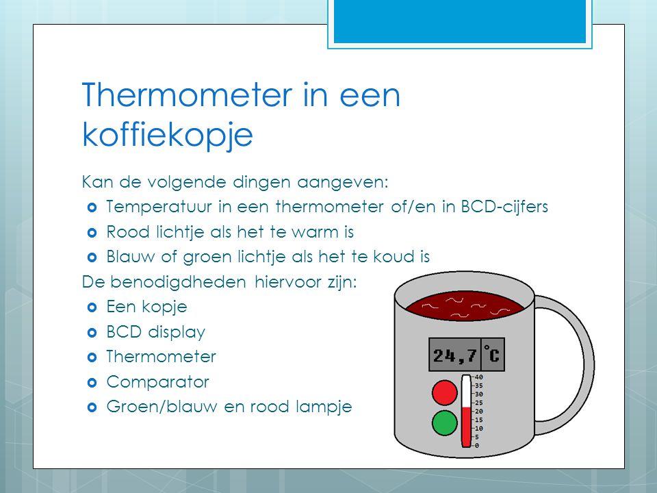 Thermometer in een koffiekopje