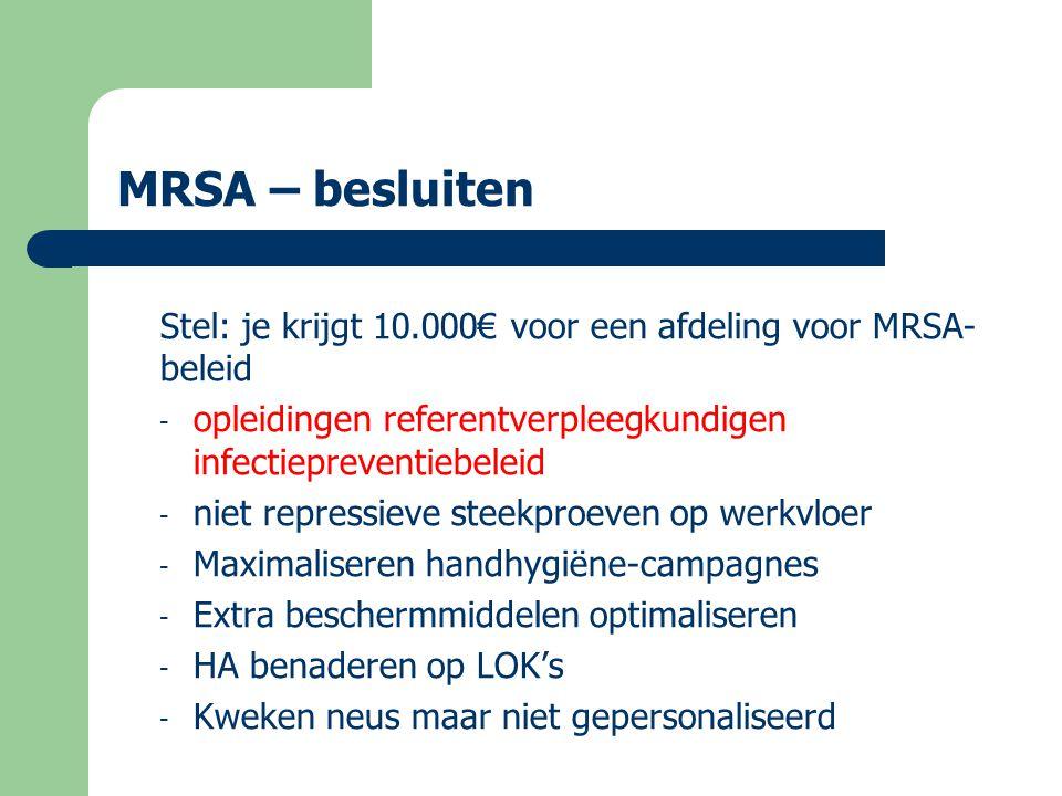 MRSA – besluiten Stel: je krijgt 10.000€ voor een afdeling voor MRSA-beleid. opleidingen referentverpleegkundigen infectiepreventiebeleid.