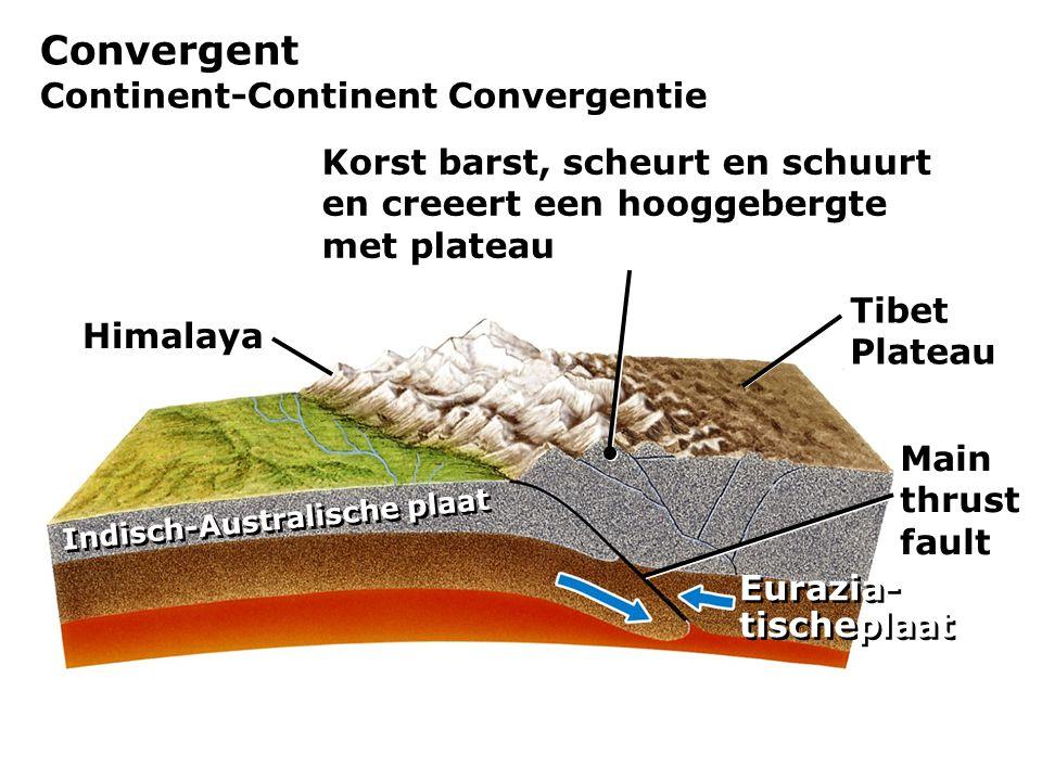 Convergent Continent-Continent Convergentie
