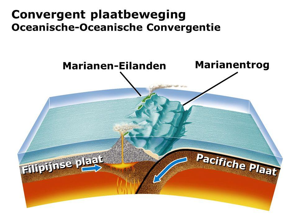 Convergent plaatbeweging