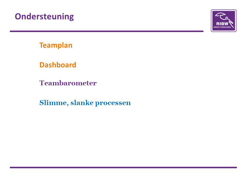 Teambarometer Slimme, slanke processen
