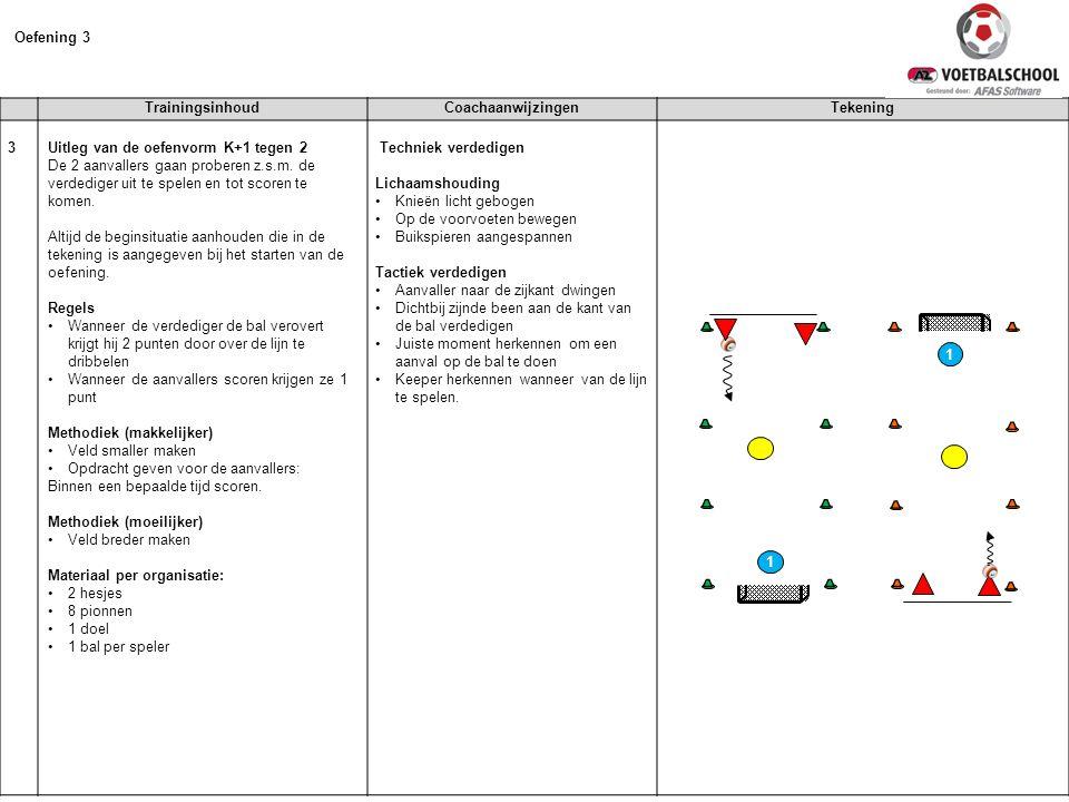 Oefening 3 Trainingsinhoud Coachaanwijzingen Tekening 3