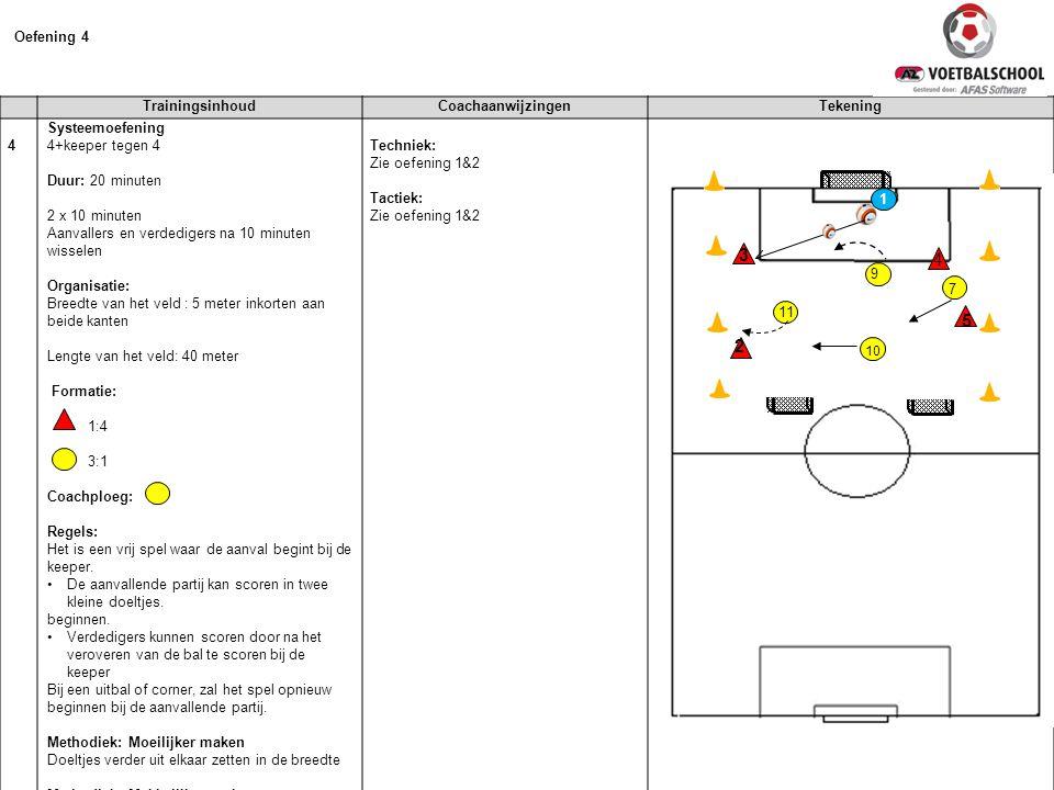 3 4 5 2 Oefening 4 Trainingsinhoud Coachaanwijzingen Tekening 4