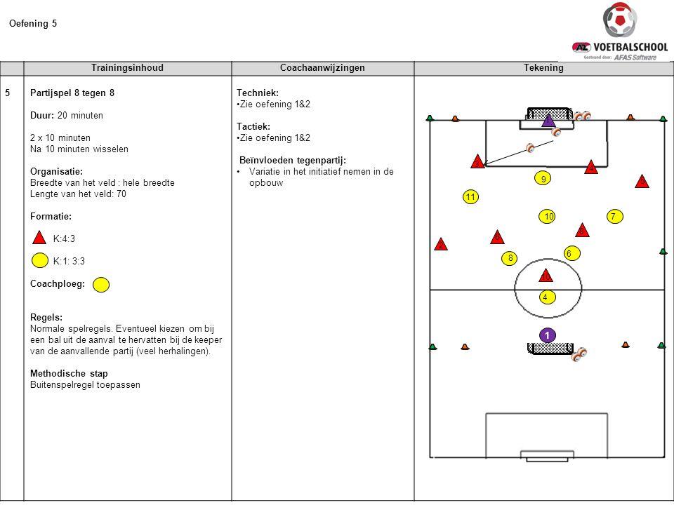 Oefening 5 Trainingsinhoud Coachaanwijzingen Tekening 5