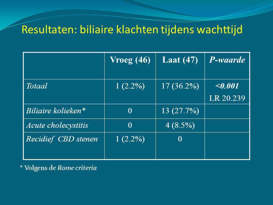 Resultaten: biliaire klachten tijdens wachttijd