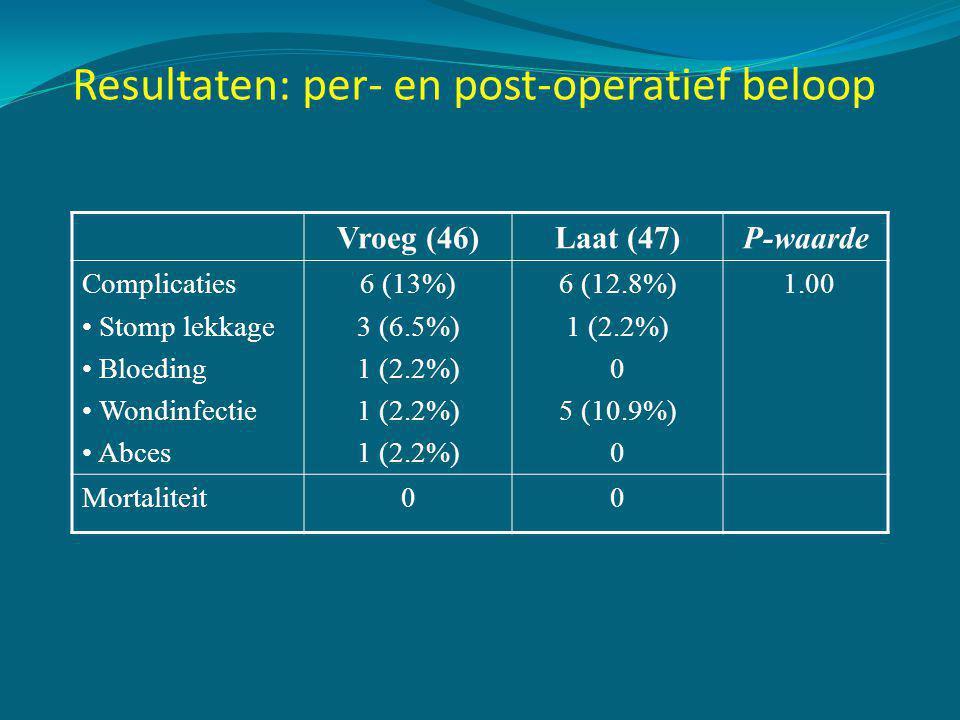 Resultaten: per- en post-operatief beloop