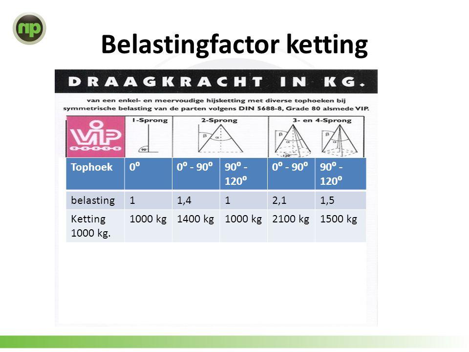 Belastingfactor ketting