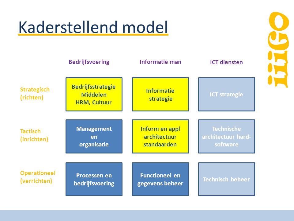 Kaderstellend model Bedrijfsstrategie Middelen HRM, Cultuur Management