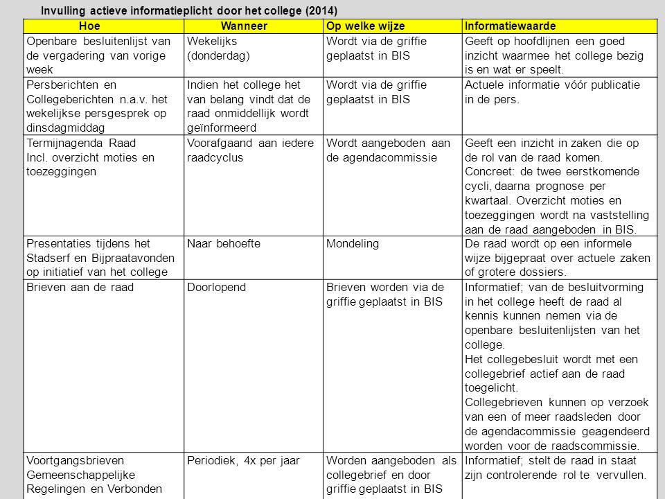 Openbare besluitenlijst van de vergadering van vorige week Wekelijks