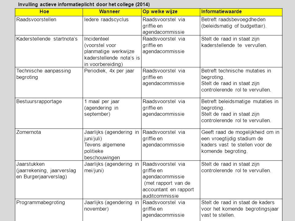Raadsvoorstel via griffie en agendacommissie