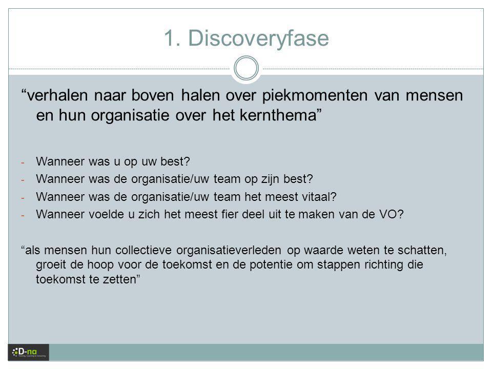 1. Discoveryfase verhalen naar boven halen over piekmomenten van mensen en hun organisatie over het kernthema