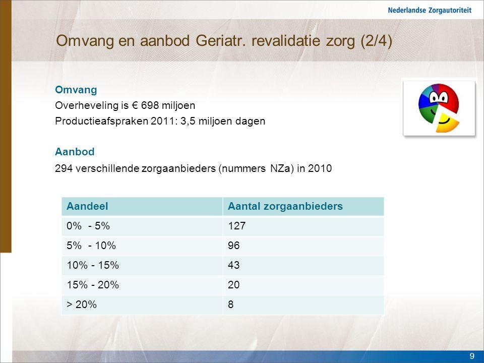 Omvang en aanbod Geriatr. revalidatie zorg (2/4)