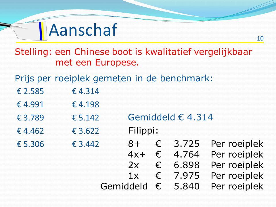 Aanschaf Stelling: een Chinese boot is kwalitatief vergelijkbaar met een Europese. Prijs per roeiplek gemeten in de benchmark: