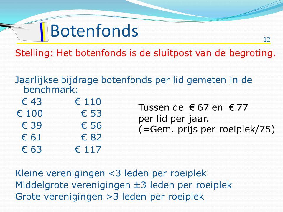 Botenfonds Stelling: Het botenfonds is de sluitpost van de begroting.