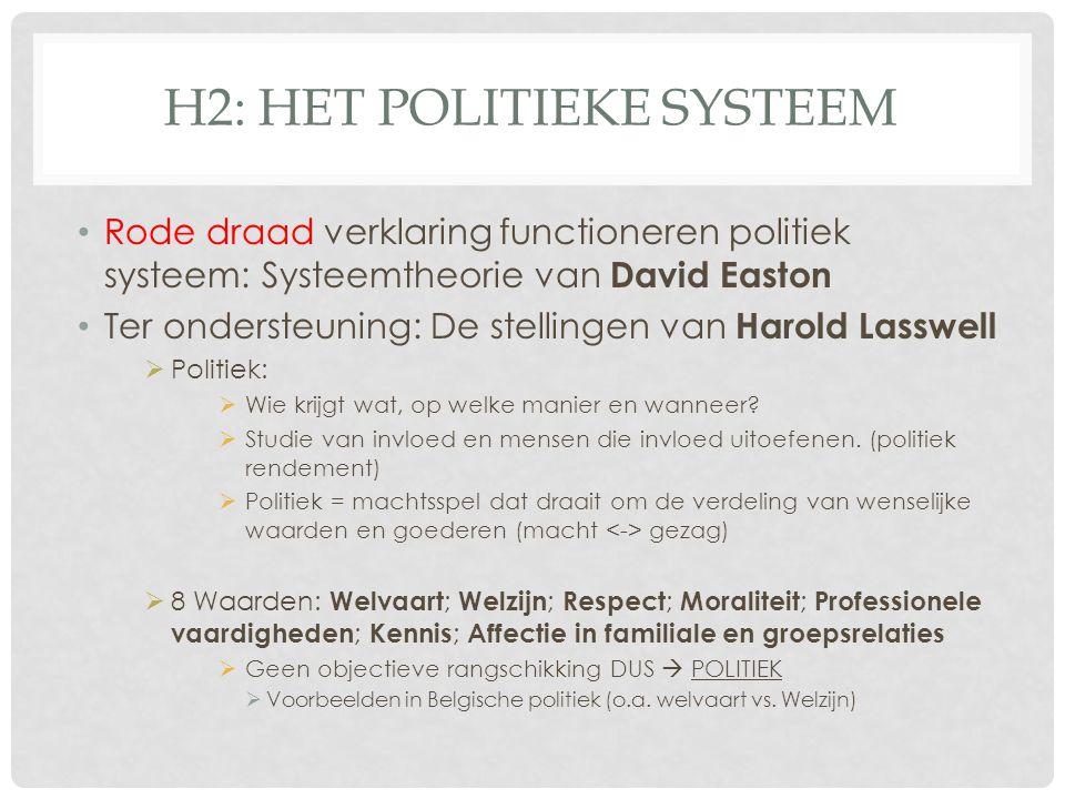 H2: Het politieke systeem