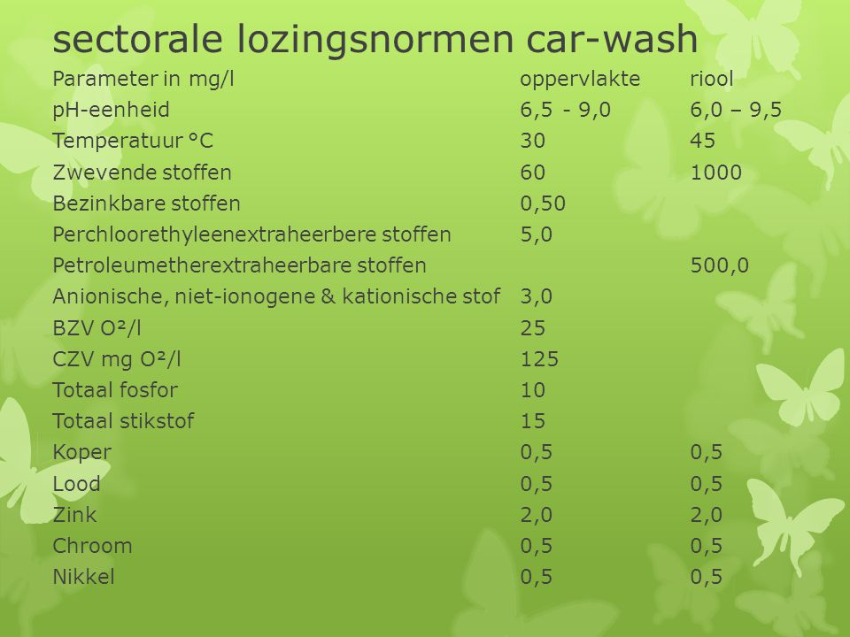 sectorale lozingsnormen car-wash