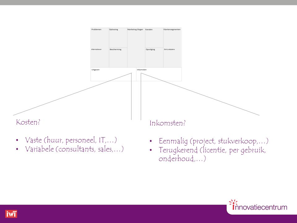 Kosten Vaste (huur, personeel, IT,…) Variabele (consultants, sales,…) Inkomsten Eenmalig (project, stukverkoop,…)