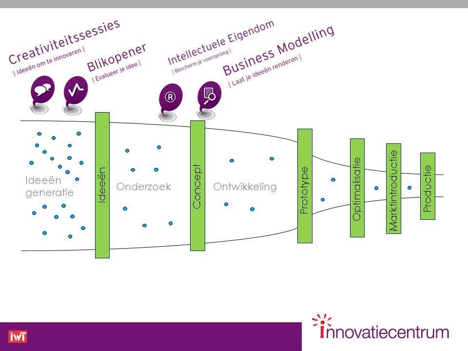 Ideeën Concept. Prototype. Optimalisatie. Marktintroductie. Productie. Ideeën. generatie. Onderzoek.
