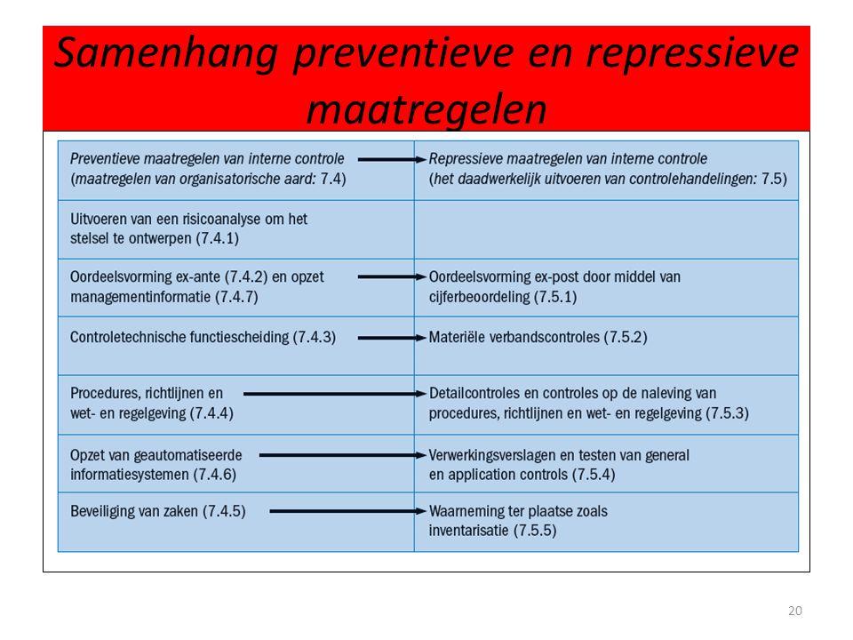 Samenhang preventieve en repressieve maatregelen