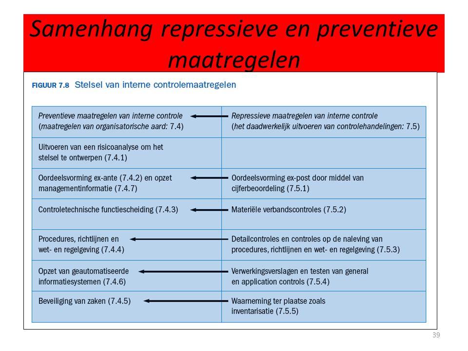 Samenhang repressieve en preventieve maatregelen