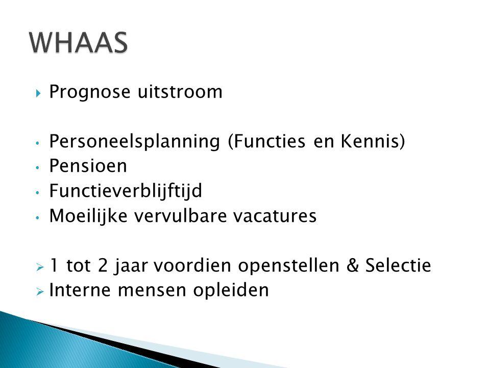 WHAAS Prognose uitstroom Personeelsplanning (Functies en Kennis)