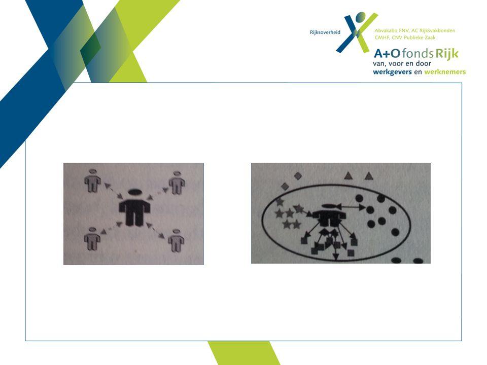 Lange onderzoekstraditie: autonome professional vs organisatie / management