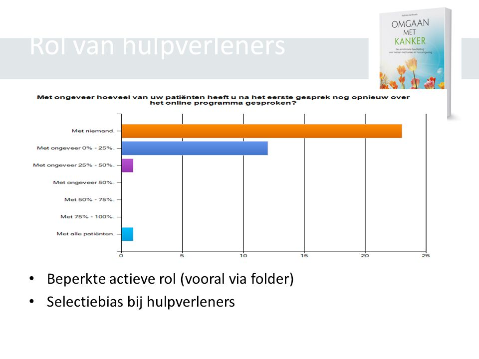 Rol van hulpverleners Beperkte actieve rol (vooral via folder)