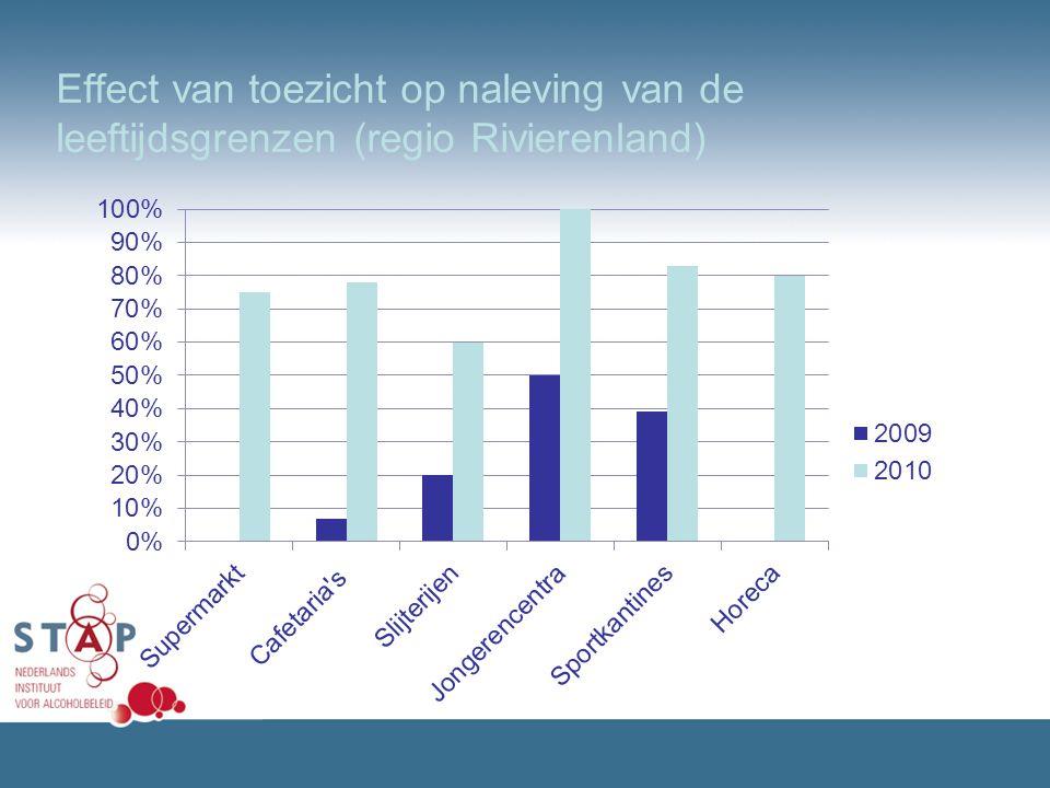 Effect van toezicht op naleving van de leeftijdsgrenzen (regio Rivierenland)