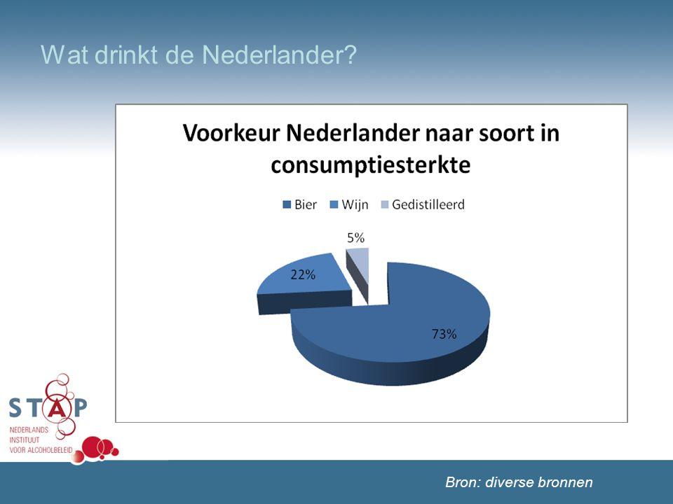 Wat drinkt de Nederlander