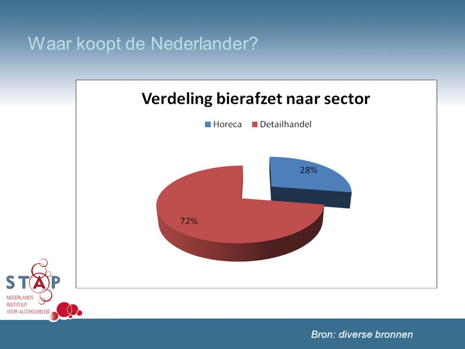Waar koopt de Nederlander