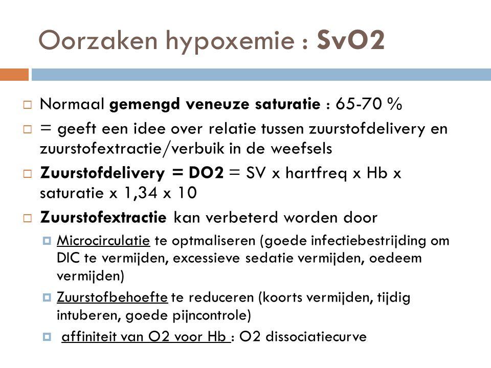 Oorzaken hypoxemie : SvO2