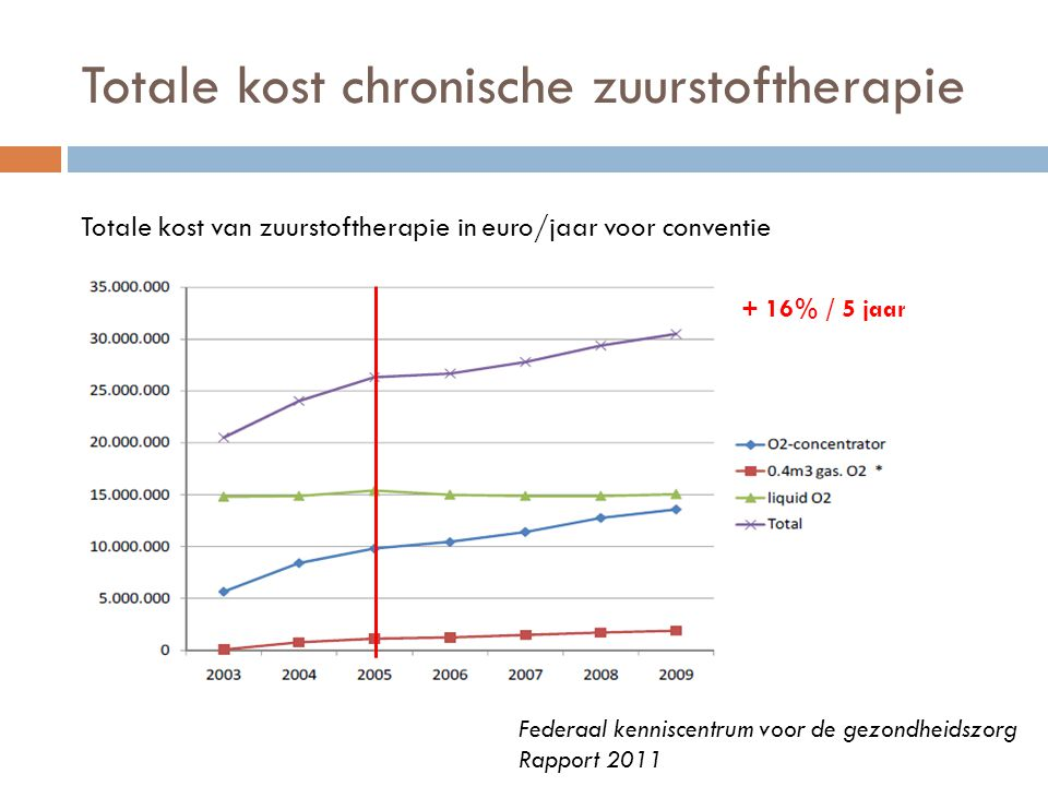 Totale kost chronische zuurstoftherapie