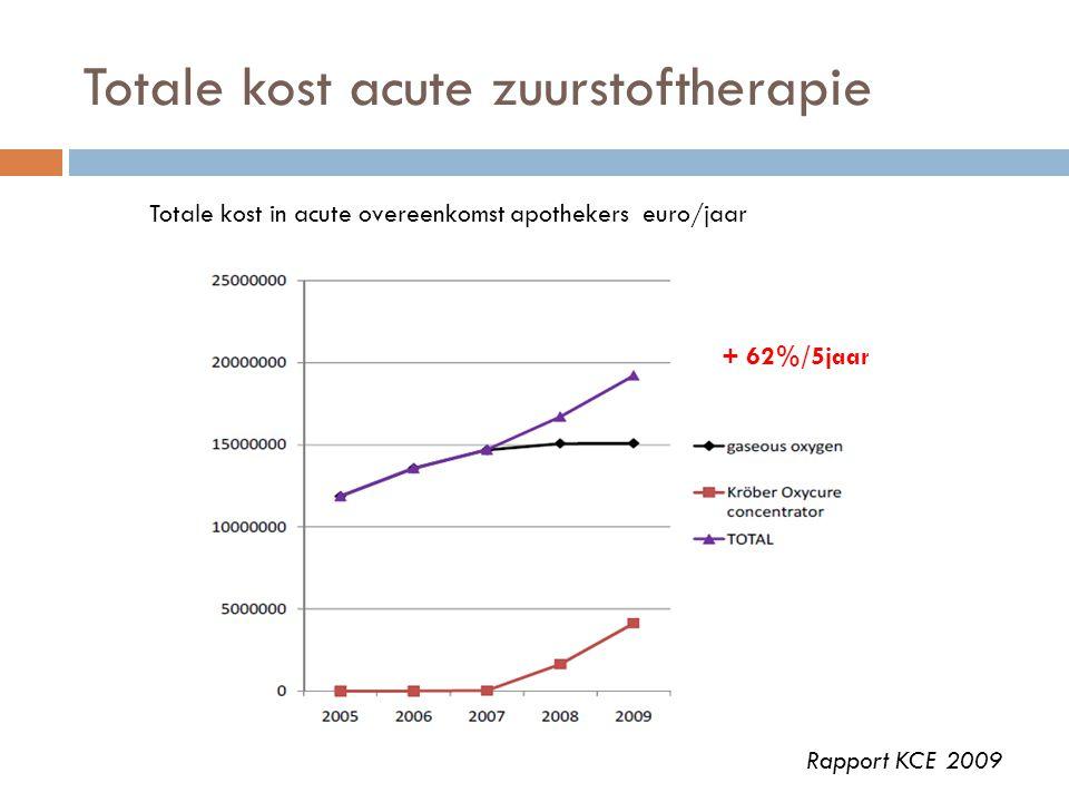 Totale kost acute zuurstoftherapie