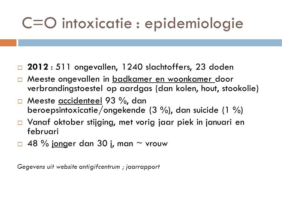 C=O intoxicatie : epidemiologie