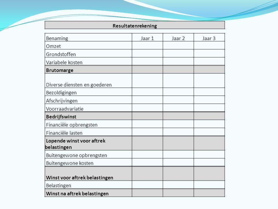 Diverse diensten en goederen Bezoldigingen Afschrijvingen