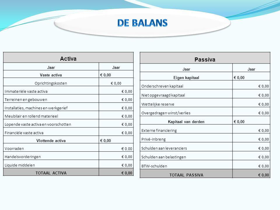 De Balans Activa Passiva Oprichtingskosten Immateriële vaste activa